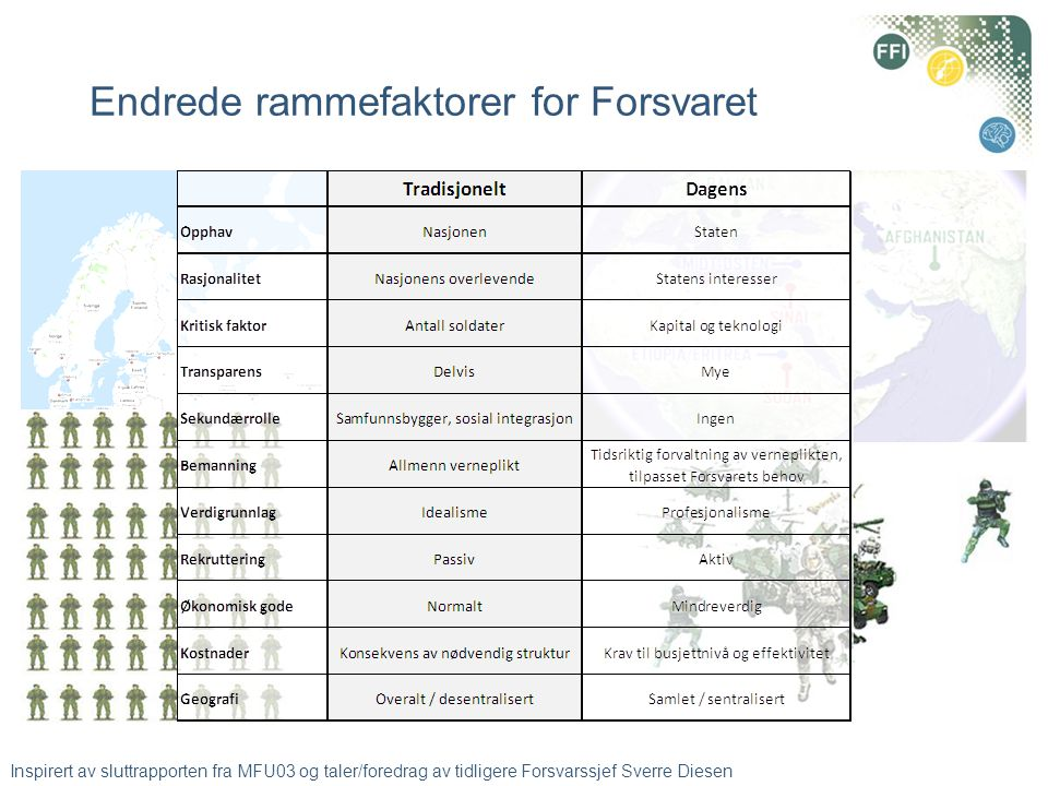 Endrede rammefaktorer for Forsvaret Inspirert av sluttrapporten fra MFU03 og taler/foredrag av tidligere Forsvarssjef Sverre Diesen