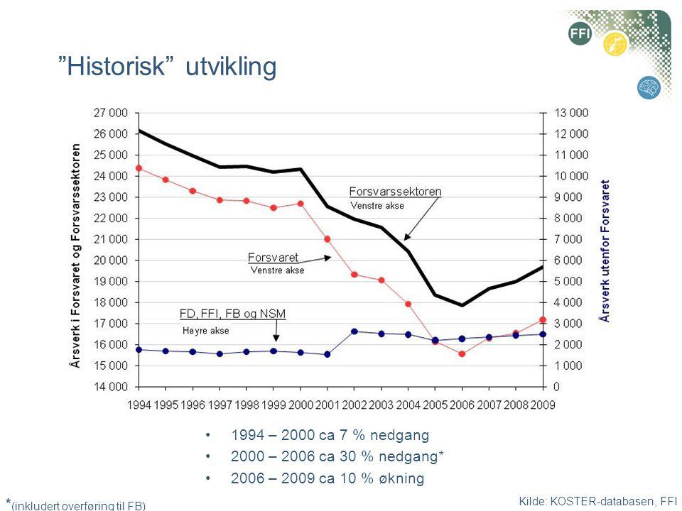 Kilde: KOSTER-databasen, FFI Historisk utvikling Militære •1994 – 2000 ca 5 % nedgang •2000 – 2006 ca 22 % nedgang* •2006 – 2009 ca 10 % økning Sivile •1994 – 2000 ca 11 % nedgang •2000 – 2006 ca 41 % nedgang* •2006 – 2009 ca 3 % nedgang * (inkludert overføring til FB)