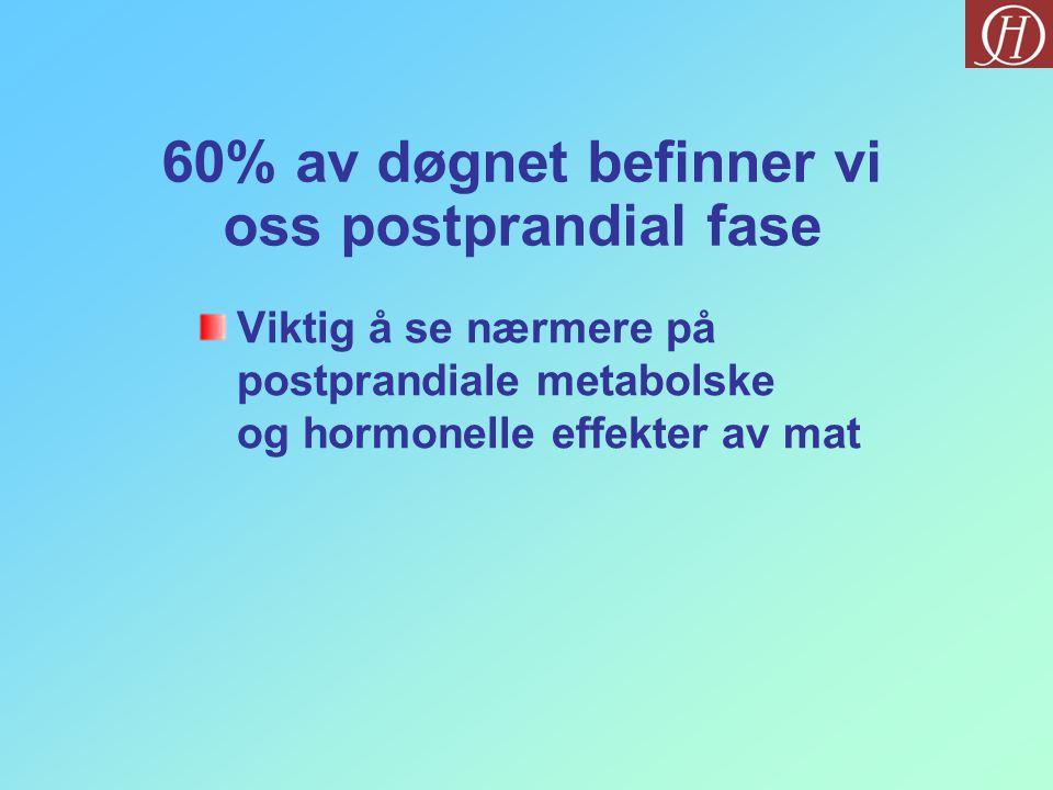 60% av døgnet befinner vi oss postprandial fase Viktig å se nærmere på postprandiale metabolske og hormonelle effekter av mat
