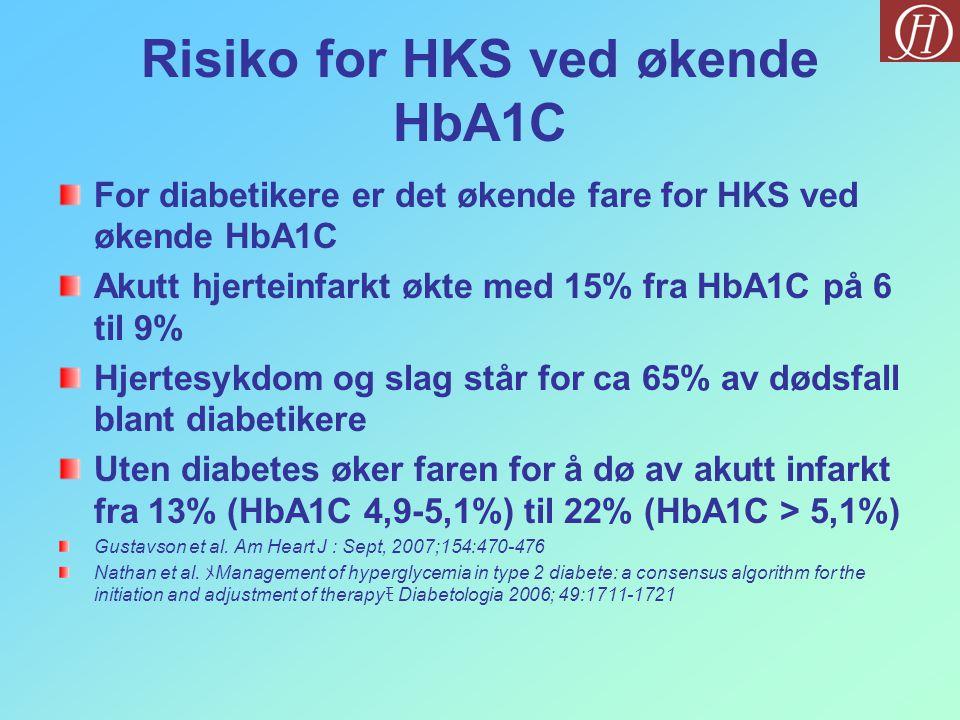 Risiko for HKS ved økende HbA1C For diabetikere er det økende fare for HKS ved økende HbA1C Akutt hjerteinfarkt økte med 15% fra HbA1C på 6 til 9% Hjertesykdom og slag står for ca 65% av dødsfall blant diabetikere Uten diabetes øker faren for å dø av akutt infarkt fra 13% (HbA1C 4,9-5,1%) til 22% (HbA1C > 5,1%) Gustavson et al.