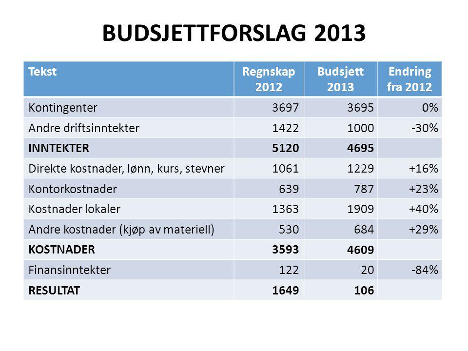 BUDSJETTFORSLAG 2013 TekstRegnskap 2012 Budsjett 2013 Endring fra 2012 Kontingenter3697 36950% Andre driftsinntekter1422 1000-30% INNTEKTER5120 4695 D