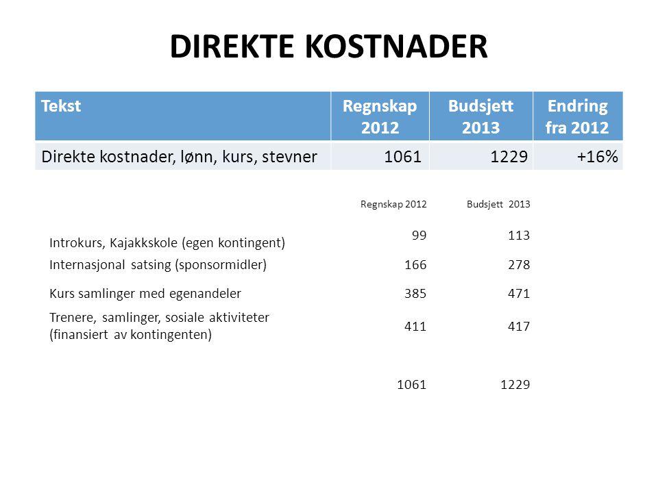 DIREKTE KOSTNADER TekstRegnskap 2012 Budsjett 2013 Endring fra 2012 Direkte kostnader, lønn, kurs, stevner1061 1229+16% Regnskap 2012Budsjett 2013 Int
