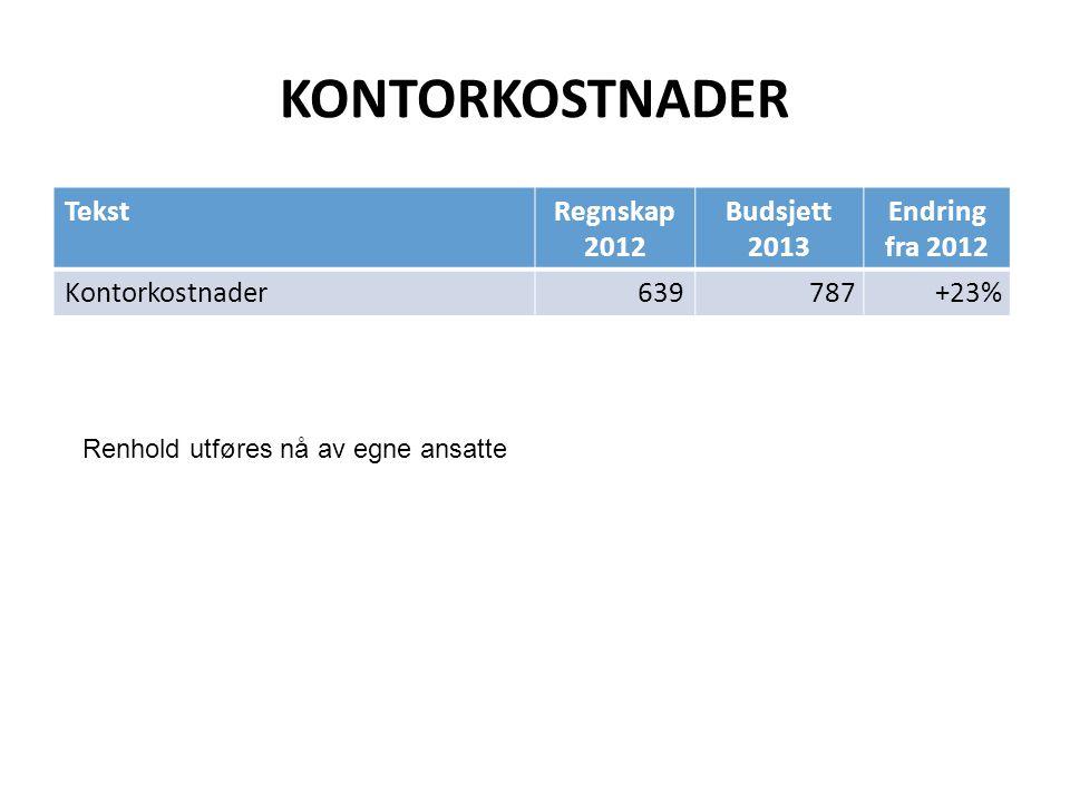 KONTORKOSTNADER TekstRegnskap 2012 Budsjett 2013 Endring fra 2012 Kontorkostnader639 787+23% Renhold utføres nå av egne ansatte