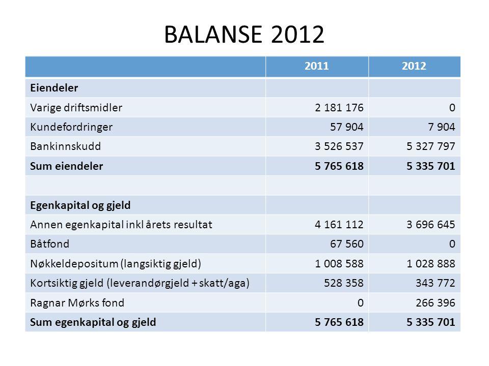 EKSTRAORDINÆRE POSTER 2012 • Opprydding av «gamle anleggsmidler» – Regnskapsbestemmelser for organisasjoner tilsluttet Norges idrettsforbund: Anleggsmidler skal kun vises i balansen tilsvarende lånefinansieringen.