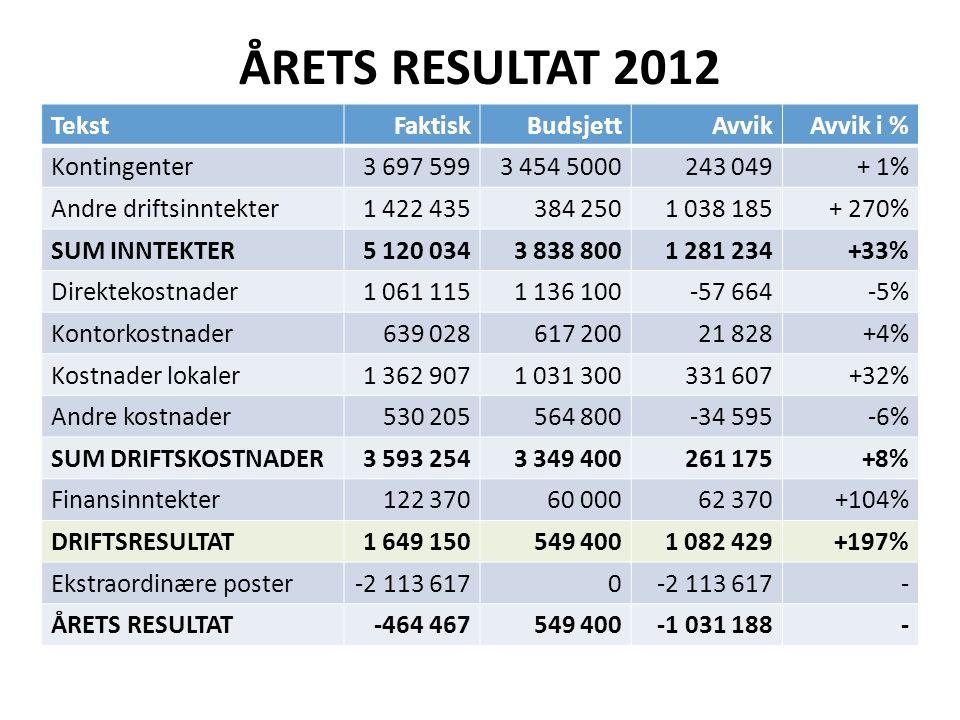 ÅRETS RESULTAT 2012 TekstFaktiskBudsjettAvvikAvvik i % Kontingenter3 697 5993 454 5000243 049+ 1% Andre driftsinntekter1 422 435384 2501 038 185+ 270%