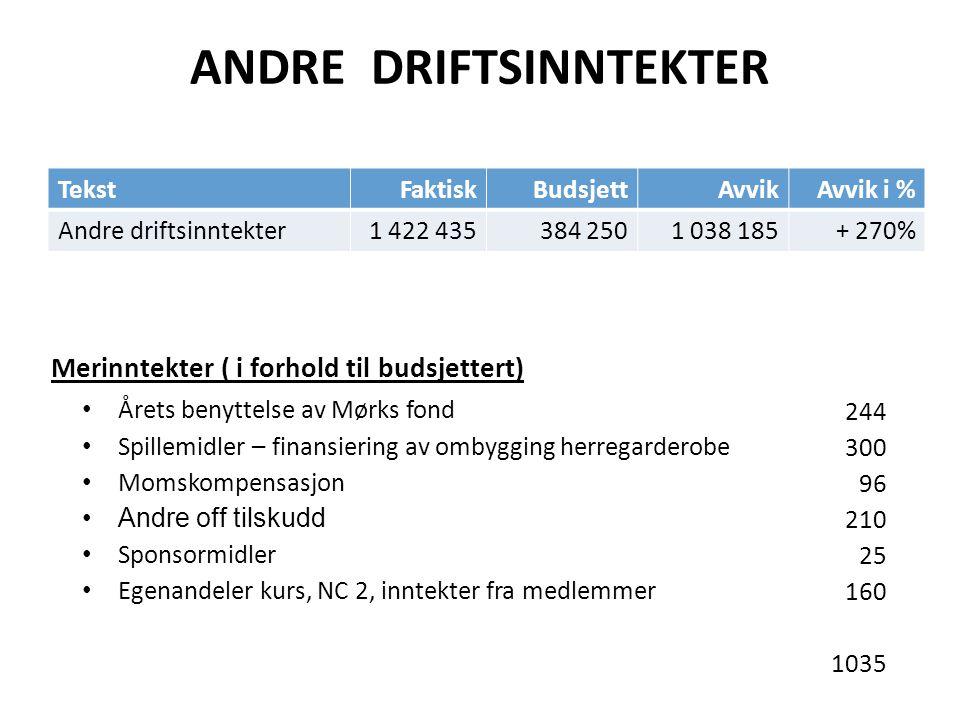 ANDRE DRIFTSINNTEKTER Merinntekter ( i forhold til budsjettert) TekstFaktiskBudsjettAvvikAvvik i % Andre driftsinntekter1 422 435384 2501 038 185+ 270
