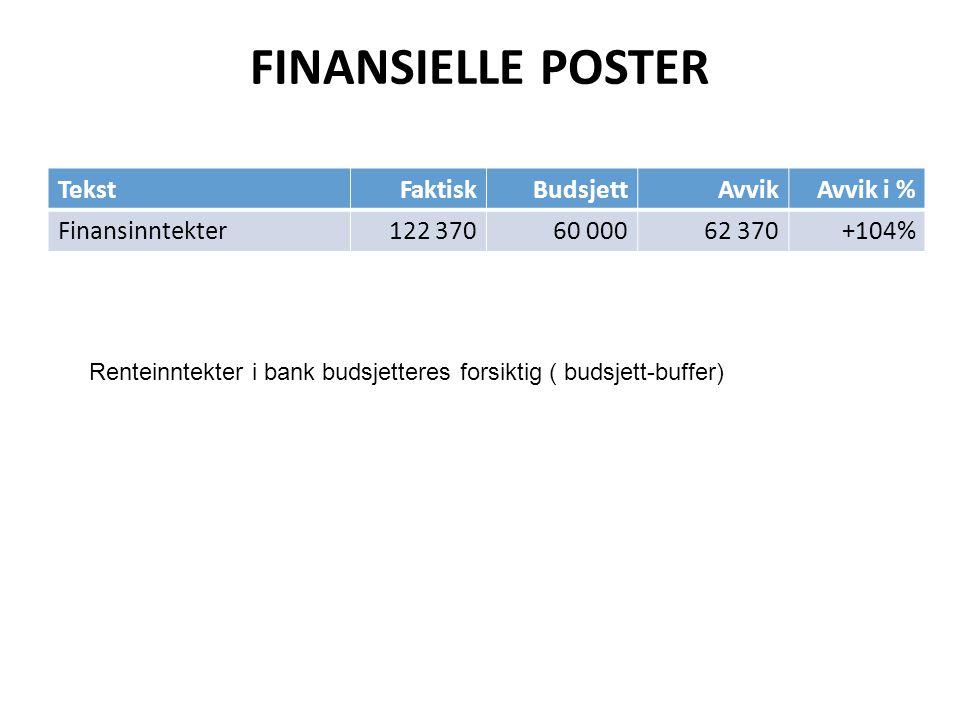 FINANSIELLE POSTER TekstFaktiskBudsjettAvvikAvvik i % Finansinntekter122 37060 00062 370+104% Renteinntekter i bank budsjetteres forsiktig ( budsjett-buffer)
