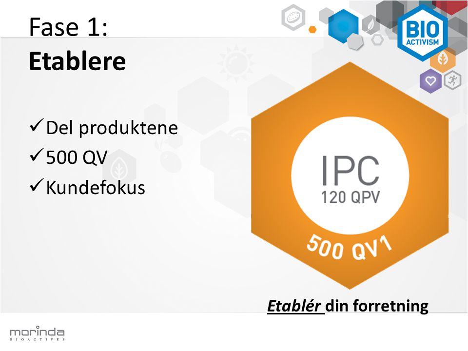 Etablér din forretning Fase 1: Etablere  Del produktene  500 QV  Kundefokus
