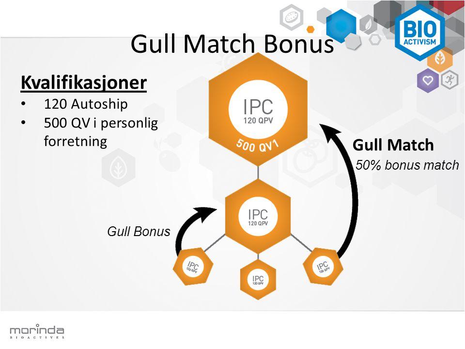 Kvalifikasjoner • 120 Autoship • 500 QV i personlig forretning Gull Match Bonus Gull Bonus 50% bonus match Gull Match