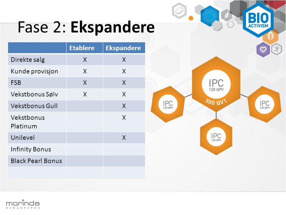 Fase 2: Ekspandere EtablereEkspandere Direkte salgXX Kunde provisjonXX FSBXX Vekstbonus SølvXX Vekstbonus GullX Vekstbonus Platinum X UnilevelX Infini