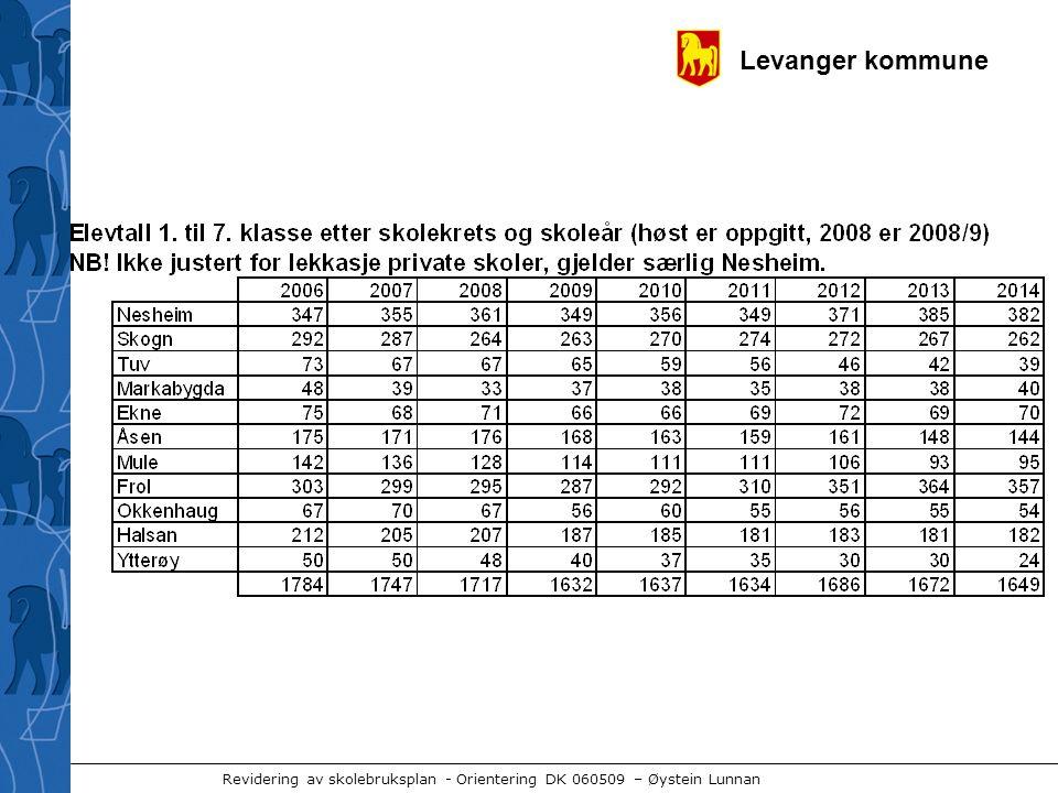 Levanger kommune Revidering av skolebruksplan - Orientering DK 060509 – Øystein Lunnan