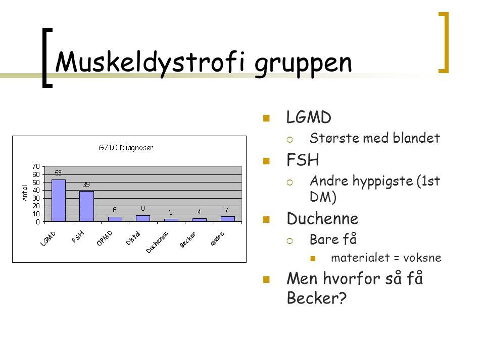 Muskeldystrofi gruppen  LGMD  Største med blandet  FSH  Andre hyppigste (1st DM)  Duchenne  Bare få  materialet = voksne  Men hvorfor så få Be