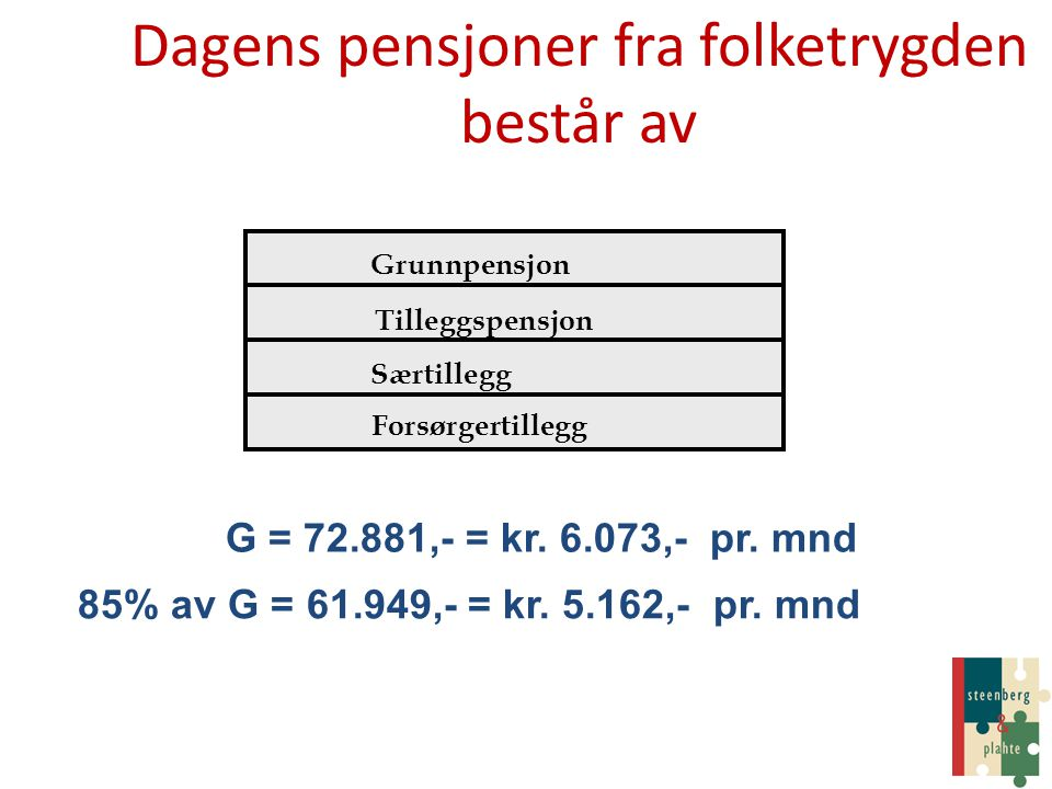 G = 72.881,- = kr. 6.073,- pr. mnd Grunnpensjon Tilleggspensjon Særtillegg Forsørgertillegg 85% av G = 61.949,- = kr. 5.162,- pr. mnd Dagens pensjoner