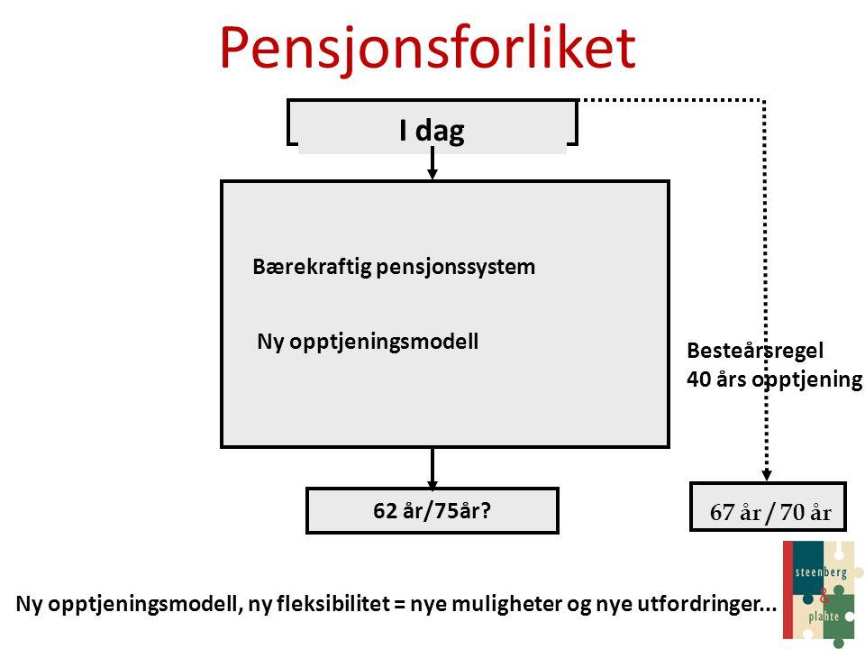 Pensjonsforliket 62 år/75år? I dag 67 år / 70 år Bærekraftig pensjonssystem Ny opptjeningsmodell Besteårsregel 40 års opptjening Ny opptjeningsmodell,