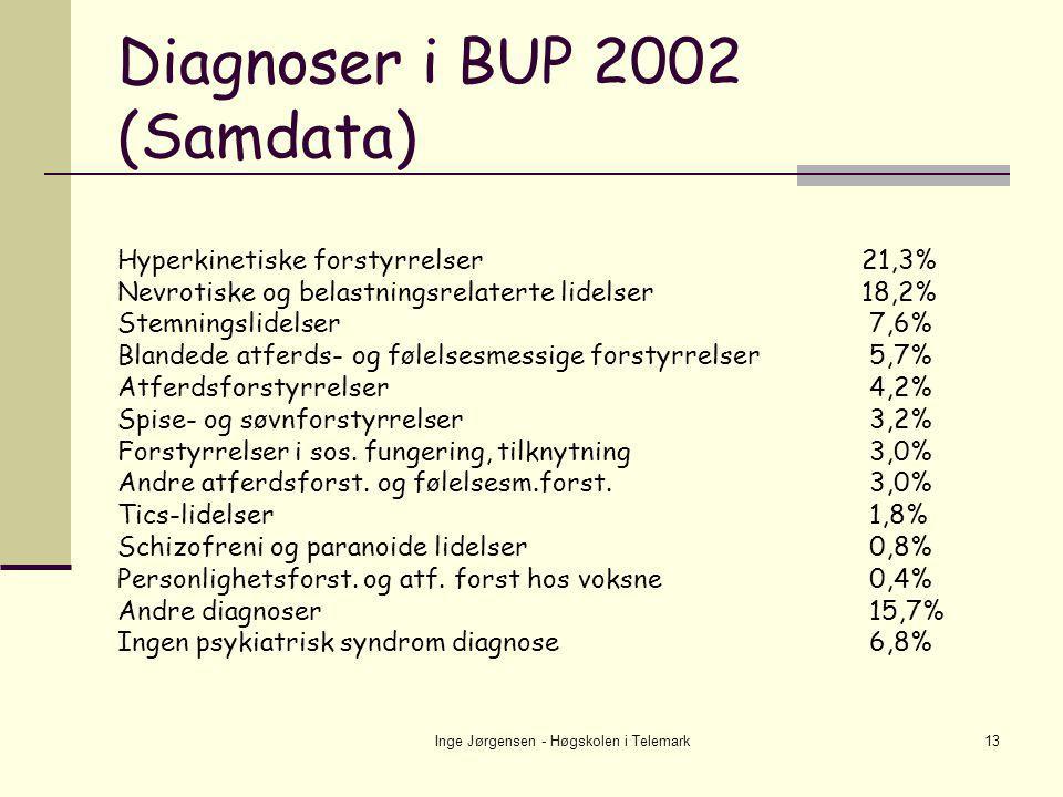 Inge Jørgensen - Høgskolen i Telemark13 Diagnoser i BUP 2002 (Samdata) Hyperkinetiske forstyrrelser21,3% Nevrotiske og belastningsrelaterte lidelser18