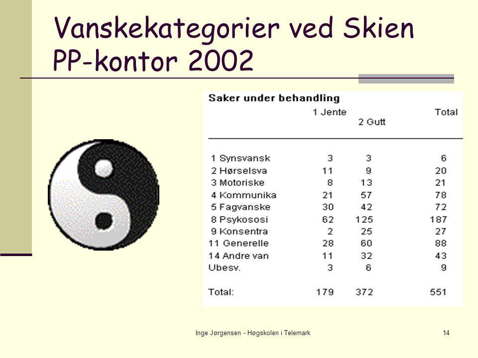 Inge Jørgensen - Høgskolen i Telemark14 Vanskekategorier ved Skien PP-kontor 2002