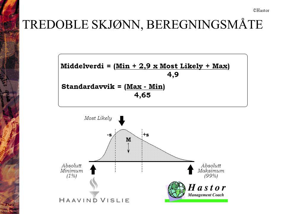 TREDOBLE SKJØNN, BEREGNINGSMÅTE Middelverdi = (Min + 2,9 x Most Likely + Max) 4,9 Standardavvik = (Max - Min) 4,65 Absolutt Minimum (1%) Most Likely A