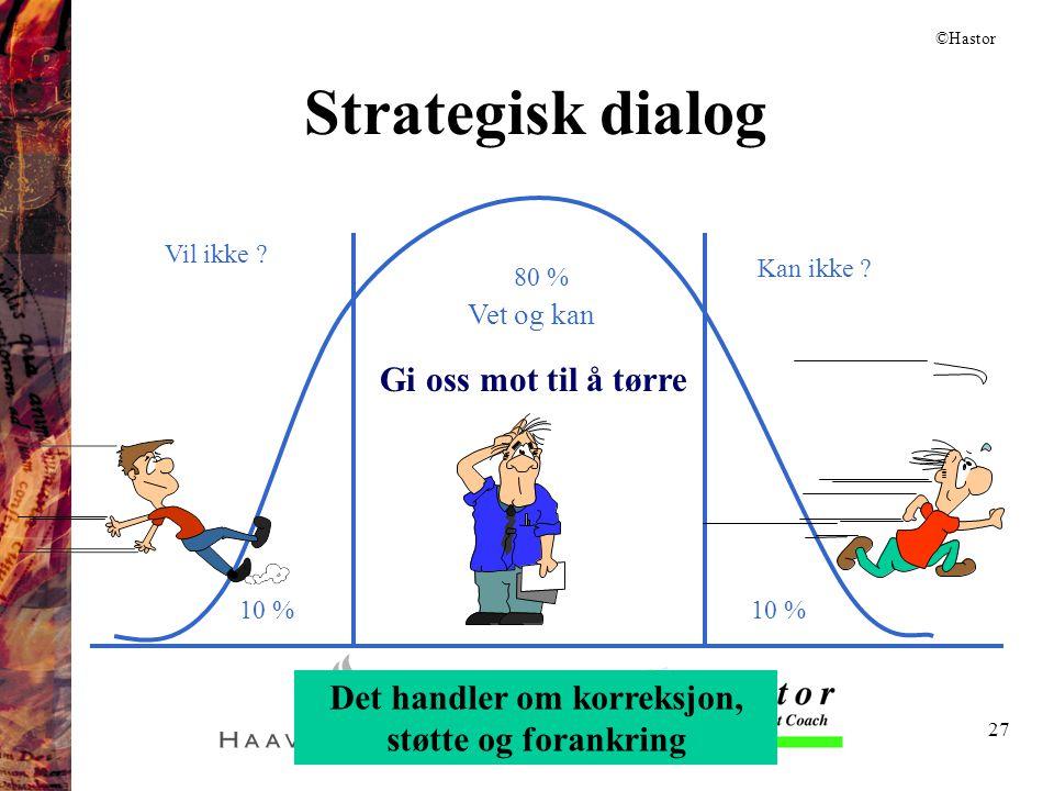27 Strategisk dialog Vet og kan Kan ikke ? Vil ikke ? 10 % 80 % 10 % Gi oss mot til å tørre Det handler om korreksjon, støtte og forankring ©Hastor