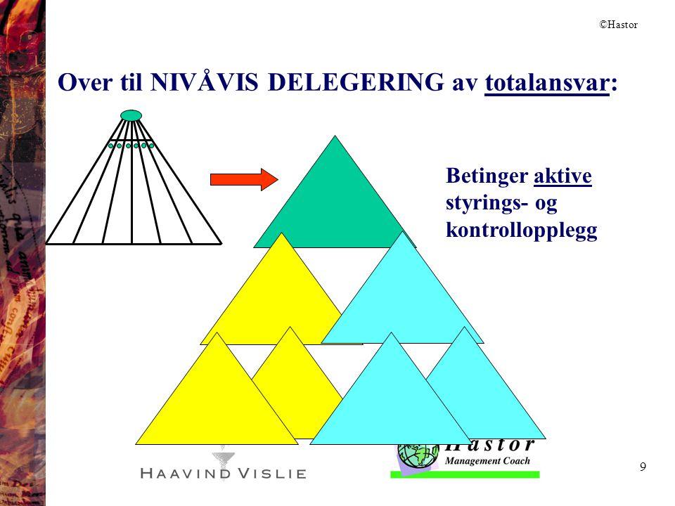 9 NIVÅVIS DELEGERING AV FUNKSJONSANSVAR Betinger aktive styrings- og kontrollopplegg STATSBYGG TRADISJONELLE STYRINGSFORMER Over til NIVÅVIS DELEGERIN
