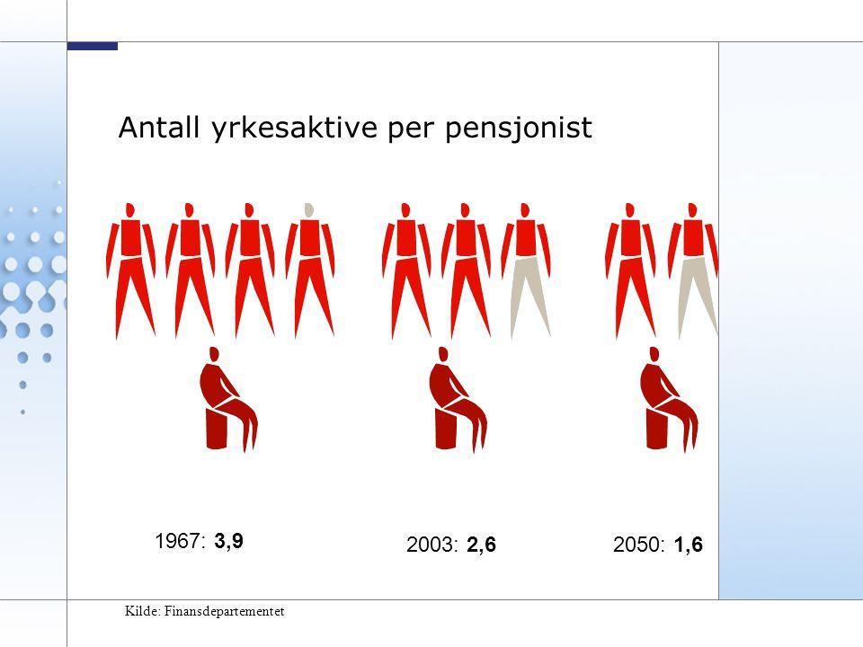 11 Antall yrkesaktive per pensjonist 1967: 3,9 2003: 2,62050: 1,6 Kilde: Finansdepartementet