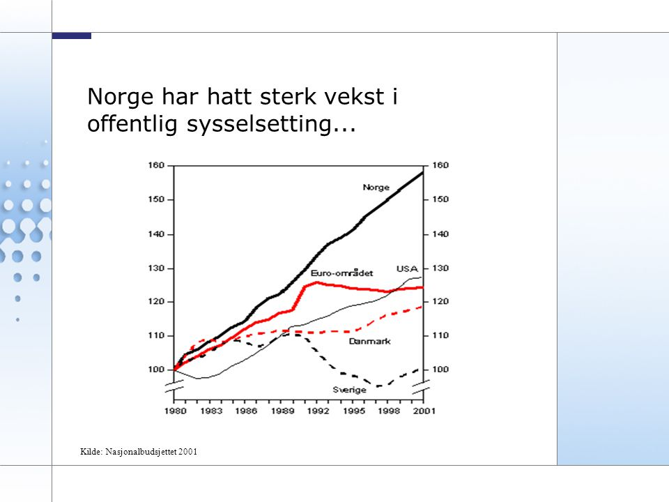 7 Norge har hatt sterk vekst i offentlig sysselsetting... Kilde: Nasjonalbudsjettet 2001