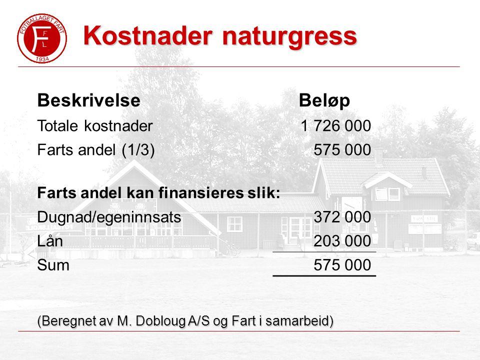 Kostnader naturgress BeskrivelseBeløp Totale kostnader1 726 000 Farts andel (1/3)575 000 Farts andel kan finansieres slik: Dugnad/egeninnsats372 000 Lån203 000 Sum575 000 (Beregnet av M.