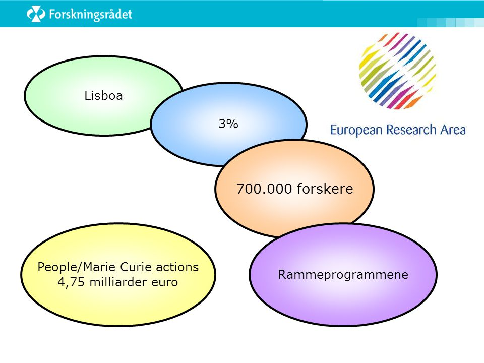 Lisboa 3% 700.000 forskere Rammeprogrammene People/Marie Curie actions 4,75 milliarder euro