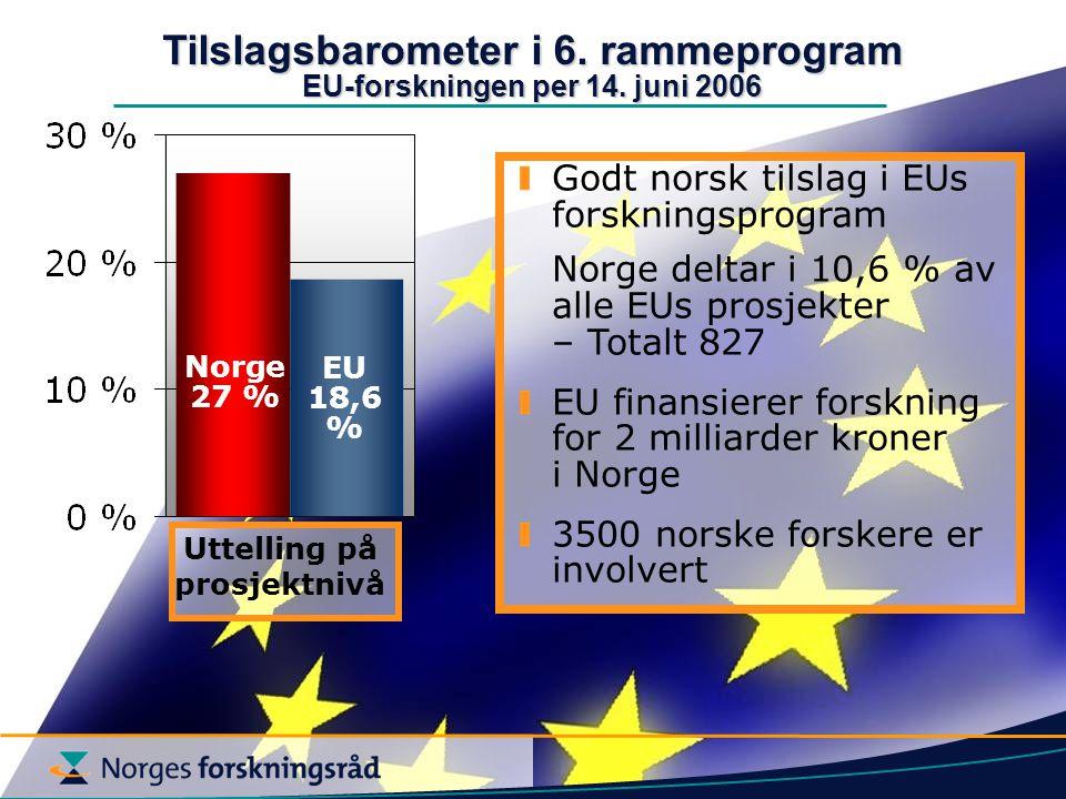 Norge 27 % EU 18,6 % Tilslagsbarometer i 6. rammeprogram EU-forskningen per 14.