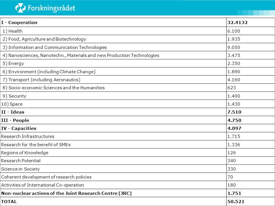 Strukturelle og tematiske prioriteringer, og teknologiområder Internasjonalisering Grunnforskning (med vekt på kvalitet og realfag) Forskningsbasert nyskaping og innovasjon MatHelse Energi og miljø Hav Nye materialer Nanoteknologi IKT Bioteknologi Fra regjeringens forskningsmelding (st.melding 20, 2004-2005)