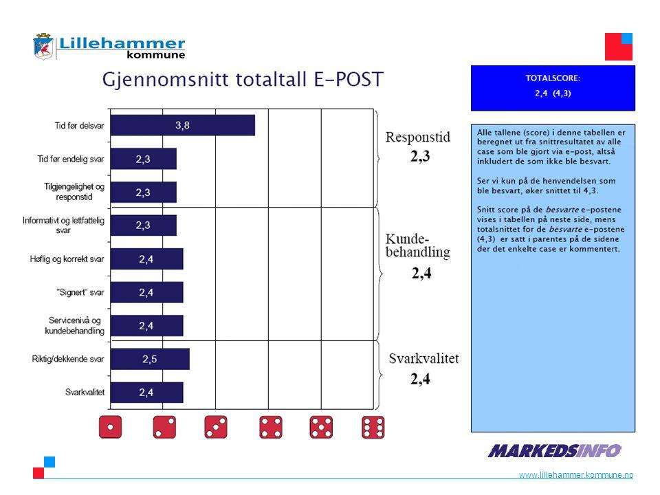 www.lillehammer.kommune.no