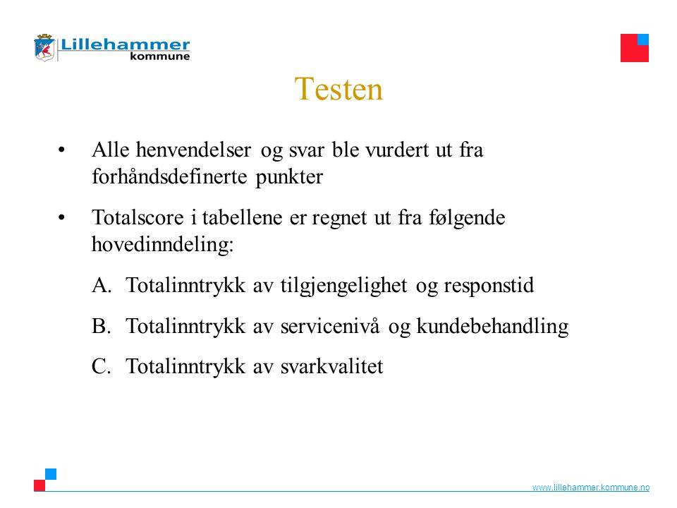 www.lillehammer.kommune.no Testen •Alle henvendelser og svar ble vurdert ut fra forhåndsdefinerte punkter •Totalscore i tabellene er regnet ut fra føl