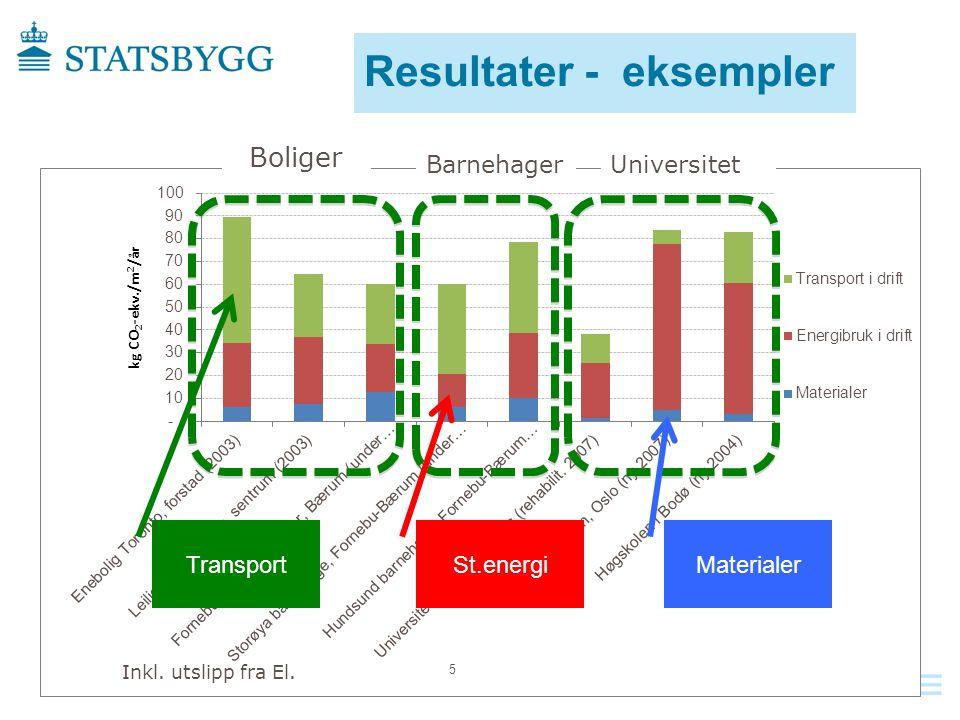 Resultater - eksempler Boliger BarnehagerUniversitet Transport St.energi Materialer Inkl.