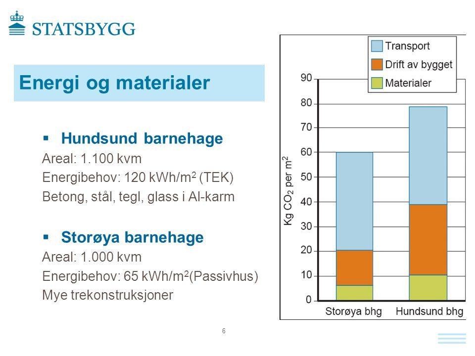 6  Hundsund barnehage Areal: 1.100 kvm Energibehov: 120 kWh/m 2 (TEK) Betong, stål, tegl, glass i Al-karm  Storøya barnehage Areal: 1.000 kvm Energibehov: 65 kWh/m 2 (Passivhus) Mye trekonstruksjoner Energi og materialer