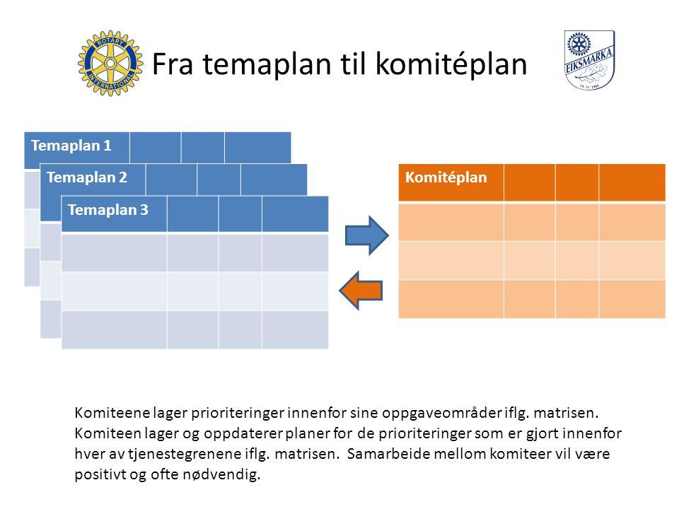 Fra temaplan til komitéplan Temaplan 1 Temaplan 2 Temaplan 3 Komitéplan Komiteene lager prioriteringer innenfor sine oppgaveområder iflg.