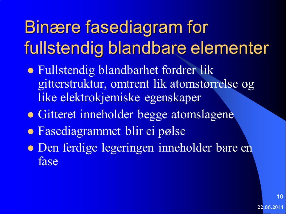 22.06.2014 10 Binære fasediagram for fullstendig blandbare elementer  Fullstendig blandbarhet fordrer lik gitterstruktur, omtrent lik atomstørrelse o