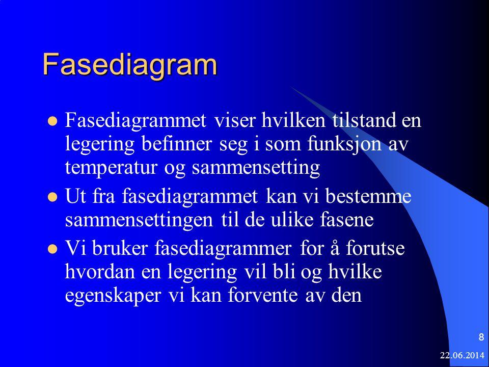 22.06.2014 8 Fasediagram  Fasediagrammet viser hvilken tilstand en legering befinner seg i som funksjon av temperatur og sammensetting  Ut fra fased