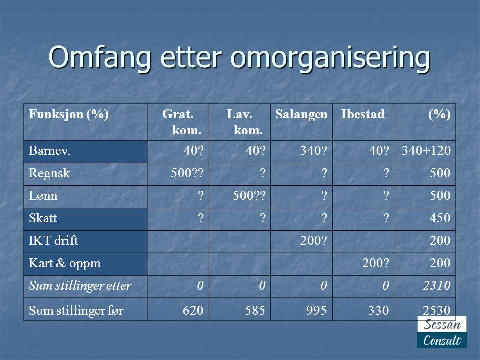Omfang etter omorganisering Funksjon (%)Grat.kom.
