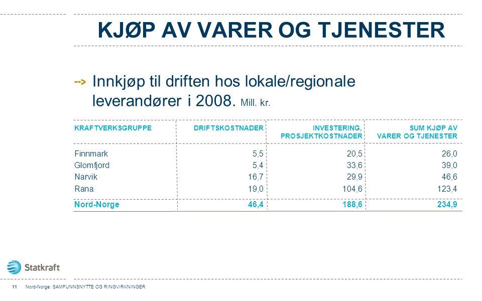 KJØP AV VARER OG TJENESTER Innkjøp til driften hos lokale/regionale leverandører i 2008. Mill. kr. 11Nord-Norge: SAMFUNNSNYTTE OG RINGVIRKNINGER KRAFT