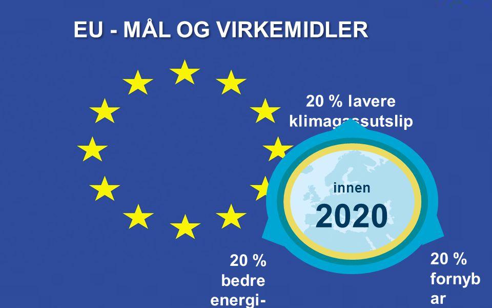 Pres NHD 22 20 % bedre energi- effektivite t 20 % fornyb ar energi 20 % lavere klimagassutslip p EU - MÅL OG VIRKEMIDLER innen 2020