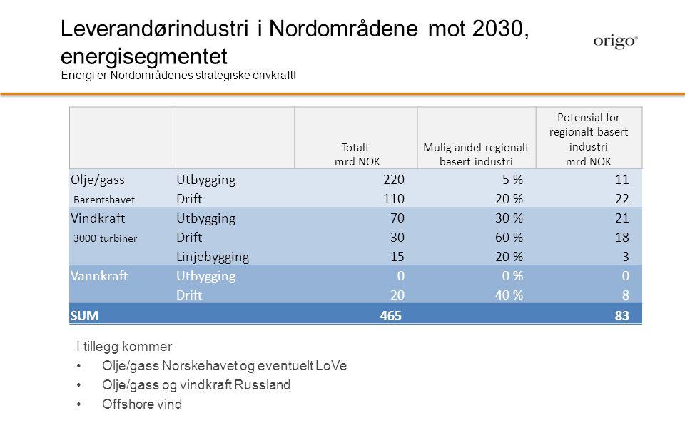 Totalt mrd NOK Mulig andel regionalt basert industri Potensial for regionalt basert industri mrd NOK Olje/gassUtbygging2205 %11 Barentshavet Drift1102