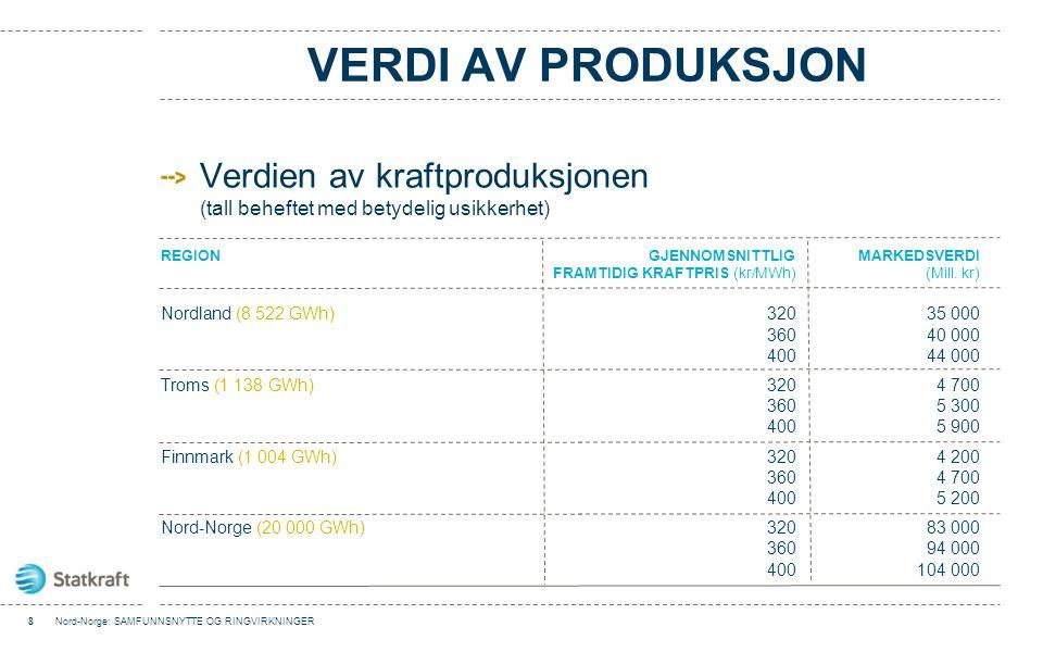 VERDI AV PRODUKSJON Verdien av kraftproduksjonen (tall beheftet med betydelig usikkerhet) 8Nord-Norge: SAMFUNNSNYTTE OG RINGVIRKNINGER REGIONGJENNOMSN