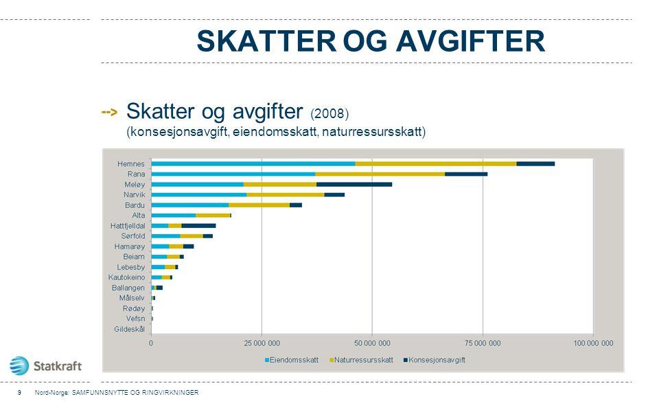 ANDEL AV KOMMUNEINNTEKT Kraftinntektene som andel av kommunenes driftsinntekter 10Nord-Norge: SAMFUNNSNYTTE OG RINGVIRKNINGER Andel kraftinntekter