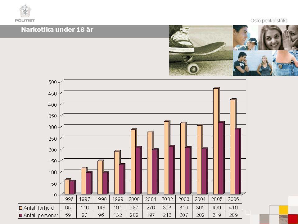 Oslo politidistrikt Unge gjengangere 0,6 % 99,4 % 7 % 93 % % av registrerte personer under 18 år% av registrerte straffbare forhold 27,3 % 72,7 % 5,2 % 94,8 % 216 straffbare forhold 803 straffbare forhold En høy andel av barne- og ungdomskriminaliteten blir begått av noen få unge gjengangere Unge gjengangere: TOPP TI Unge gjengangere: TOPP 85 % av registrerte personer under 18 år % av registrerte straffbare forhold