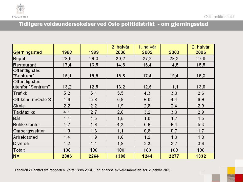 Oslo politidistrikt Tidligere voldsundersøkelser ved Oslo politidistrikt – om relasjon Tabellen er hentet fra rapporten Vold i Oslo 2006 – en analyse av voldsanmeldelser 2.