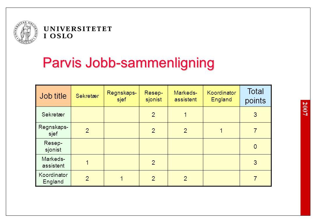 2007 Parvis Jobb-sammenligning Job title Sekretær Regnskaps- sjef Resep- sjonist Markeds- assistent Koordinator England Total points Sekretær 213 Regn
