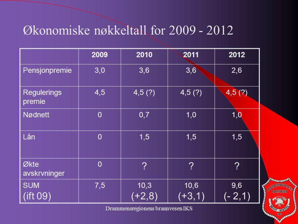 Drammensregionens brannvesen IKS 2009201020112012 Pensjonpremie3,03,6 2,6 Regulerings premie 4,54,5 (?) Nødnett00,71,0 Lån01,5 Økte avskrvninger 0 ???
