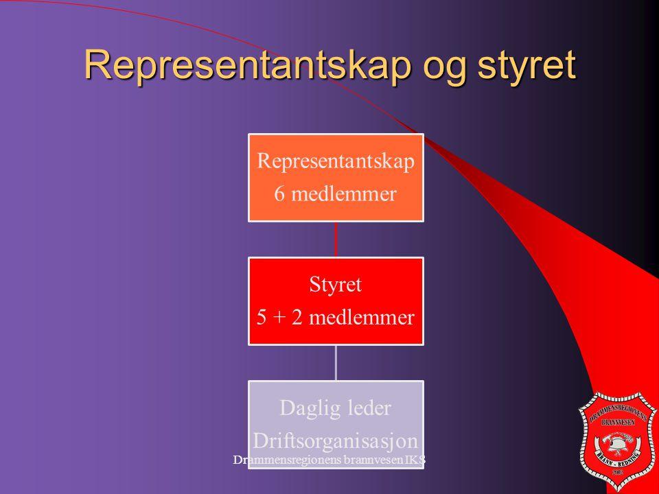 Drammensregionens brannvesen IKS Representantskap og styret Representantskap 6 medlemmer Styret 5 + 2 medlemmer Daglig leder Driftsorganisasjon Dramme