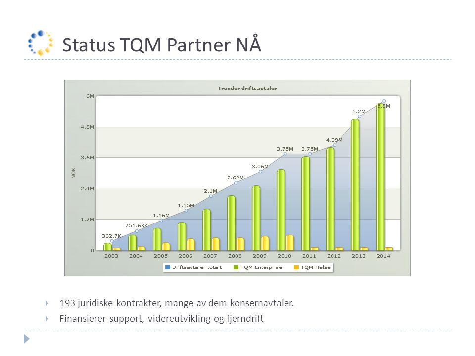 Status TQM Partner NÅ  193 juridiske kontrakter, mange av dem konsernavtaler.  Finansierer support, videreutvikling og fjerndrift