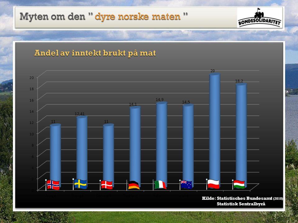 Kilde: Statistisches Bundesamt (2010) Statistisk Sentralbyrå