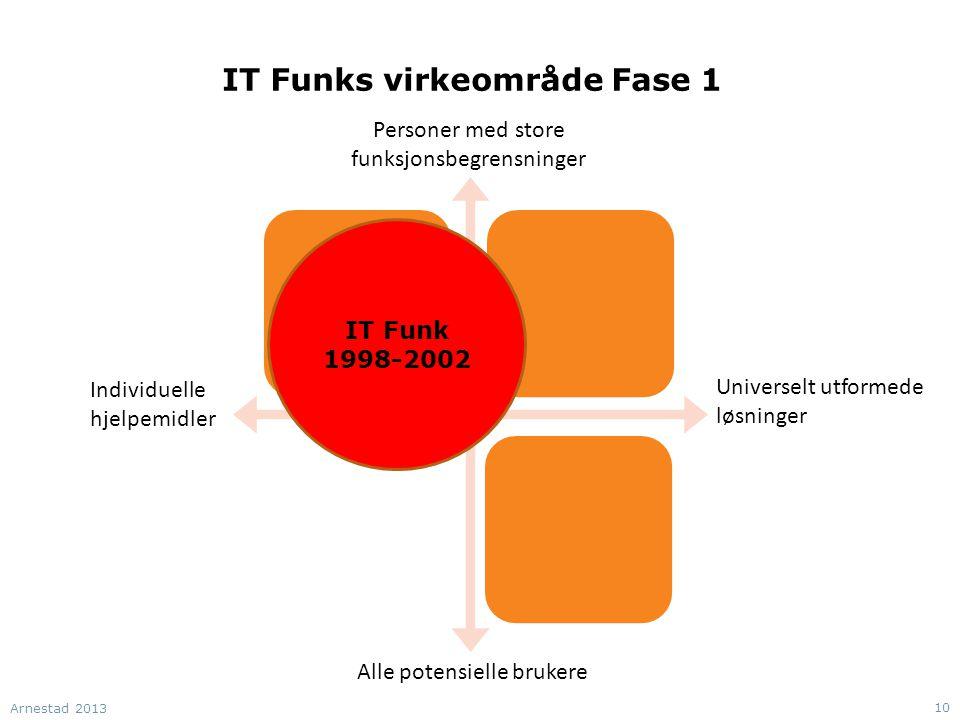 IT Funks virkeområde Fase 1 Individuelle hjelpemidler Alle potensielle brukere Personer med store funksjonsbegrensninger Universelt utformede løsninger IT Funk 1998-2002 Arnestad 2013 10